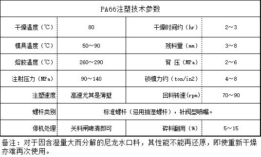 PA66注塑技术参数