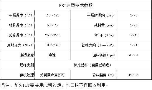 PBT注塑技术参数