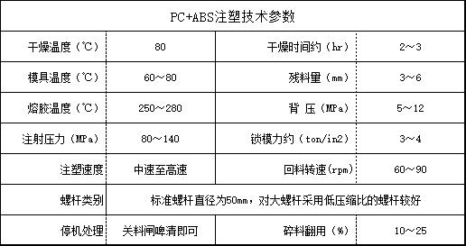 PC+ABS注塑技术参数