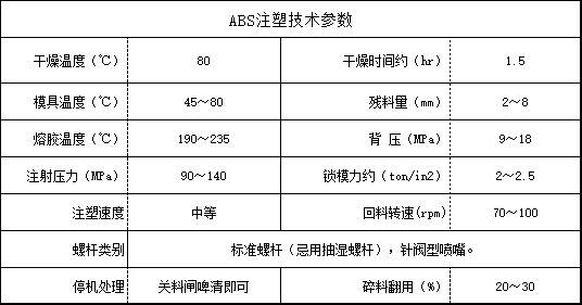 ABS注塑技术参数