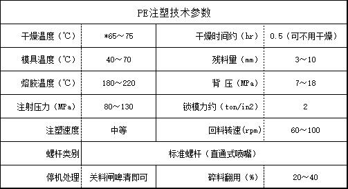 PE注塑技术参数