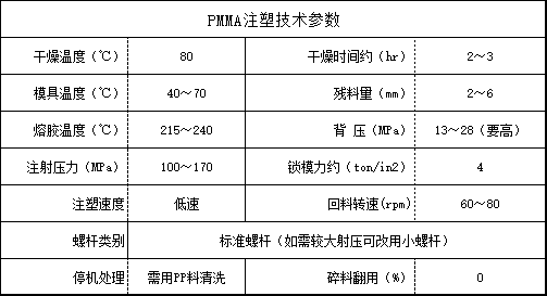 PMMA注塑技术参数