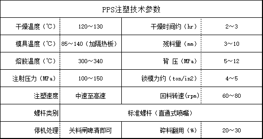 PPS注塑技术参数