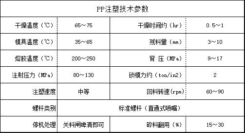 PP注塑技术参数